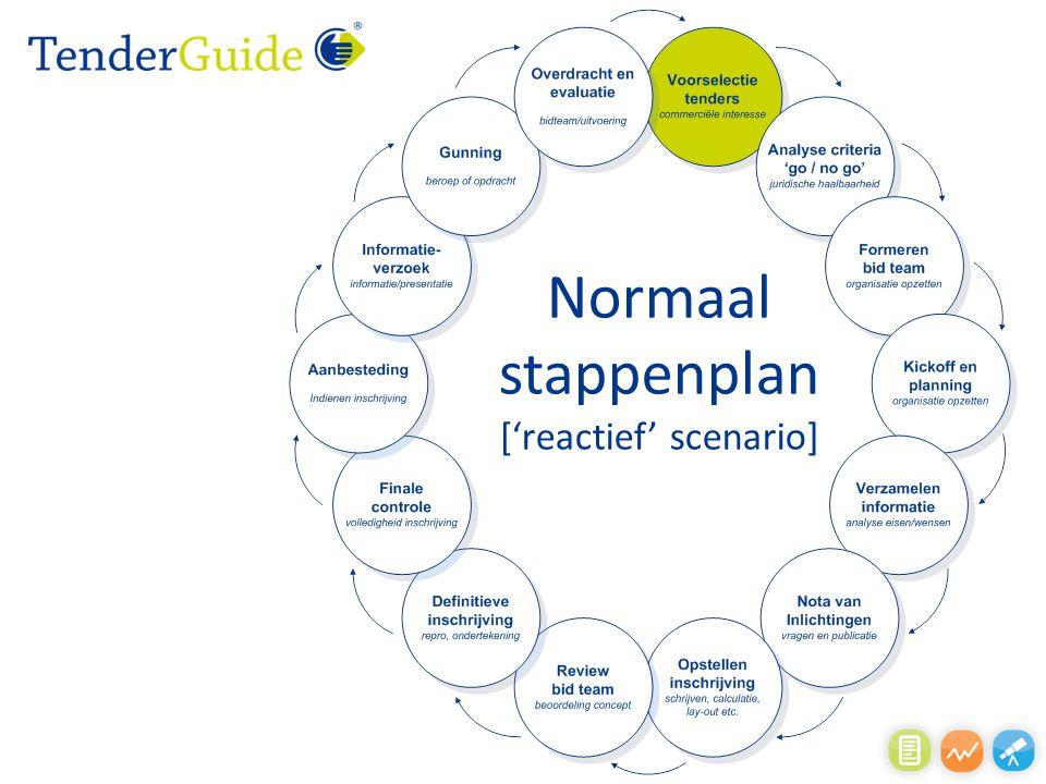 Normaal stappenplan ['reactief' scenario]